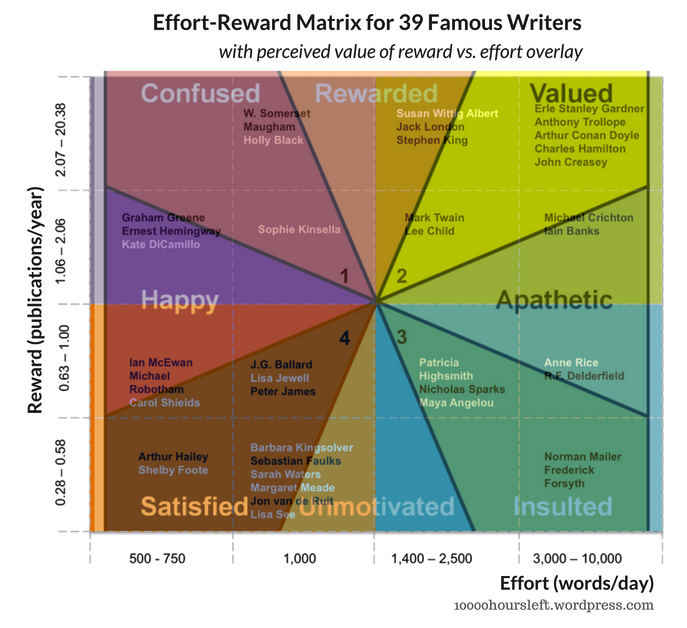 effort reward matrix for 39 famous writers words per day and publications per year with perceived value of reward vs. effort overlay flow theory effort justification action priority matrix