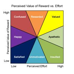 perceived-value-vs-effort