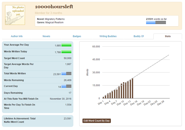NaNoWriMo participant statistics; 10000hoursleft; migratory patterns' magical realism